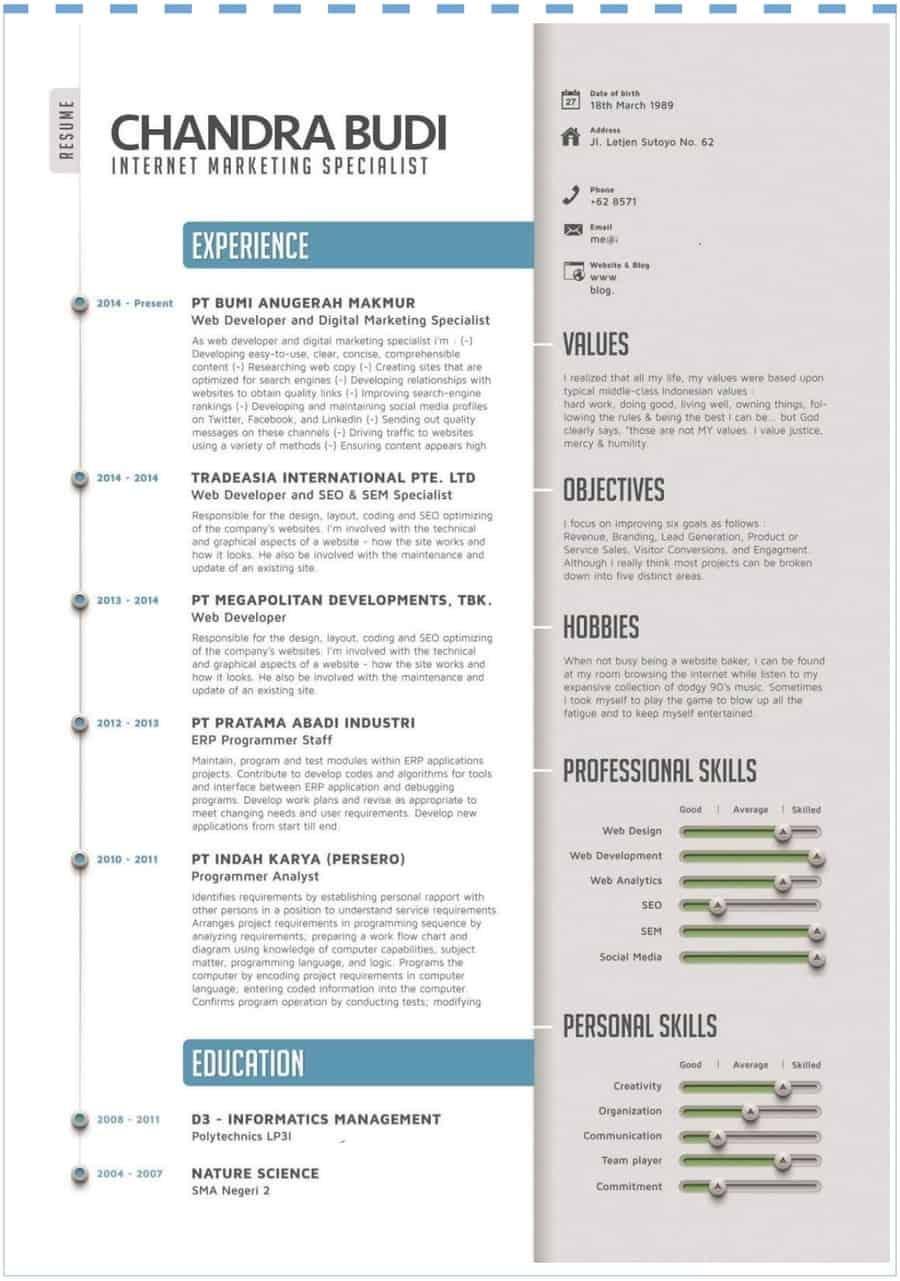 Contoh Format Cv Menarik Guru Ilmu Sosial