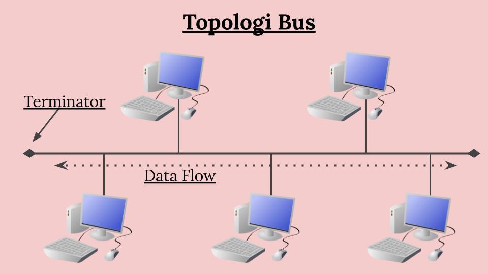 Jaringan-Topologi-Bus