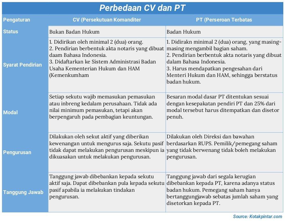 Perbedaan-CV-dan-PT-Yang-Harus-Kamu-Ketahui